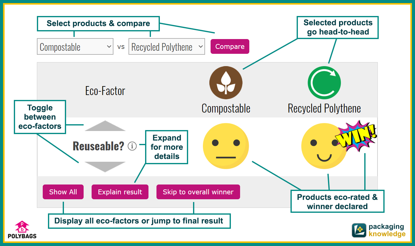 Polybags' eco-comparison tool